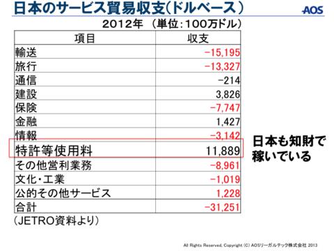 日本のサービス貿易収支.png