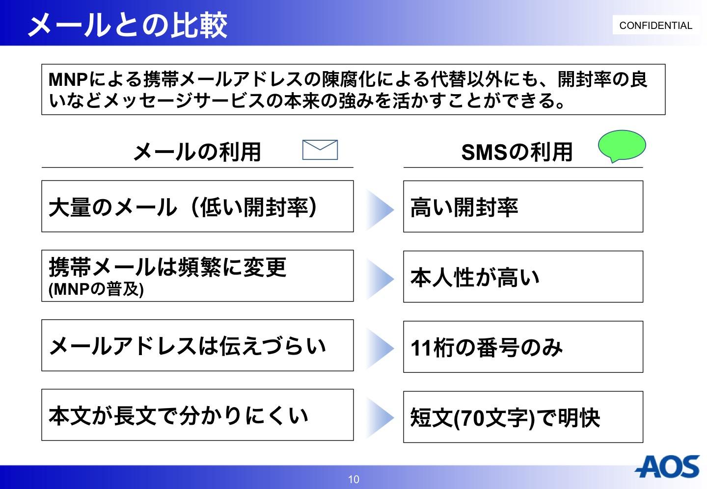 SMSとメールとの比較