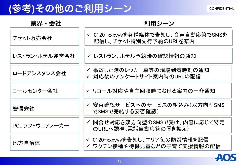AOS SMS事例 利用シーン
