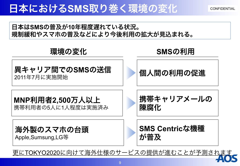 日本におけるSMSの環境変化