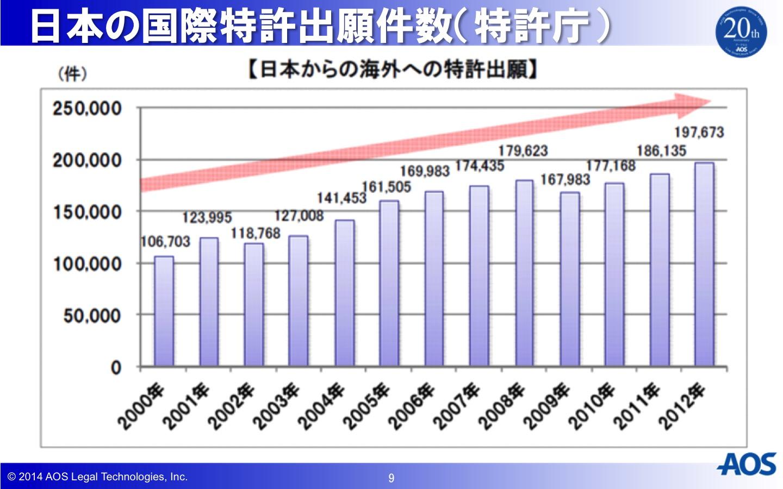 日本の国際特許出願件数